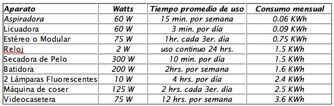 Calcula Tu Energ 237 A Enalto Energ 237 A Solar Oaxaca M 233 Xico